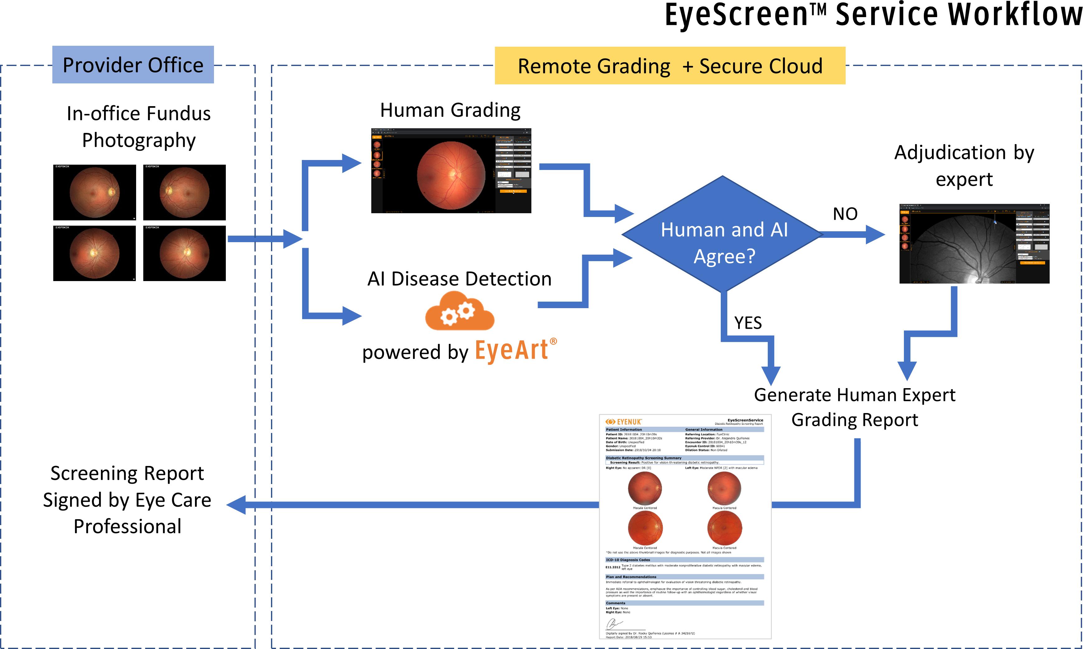 EyeScreenService_FlowDiagram_v4